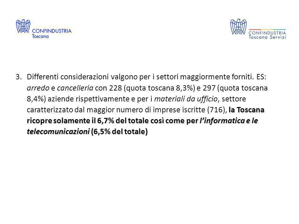 la Toscana ricopre solamente il 6,7% del totale così come per l'informatica e le telecomunicazioni (6,5% del totale) 3.Differenti considerazioni valgono per i settori maggiormente forniti.