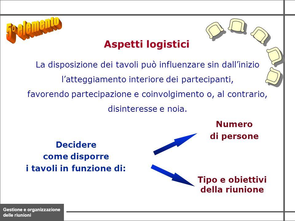 Gestione e organizzazione delle riunioni 21 Decidere come disporre i tavoli in funzione di: Numero di persone Tipo e obiettivi della riunione La dispo