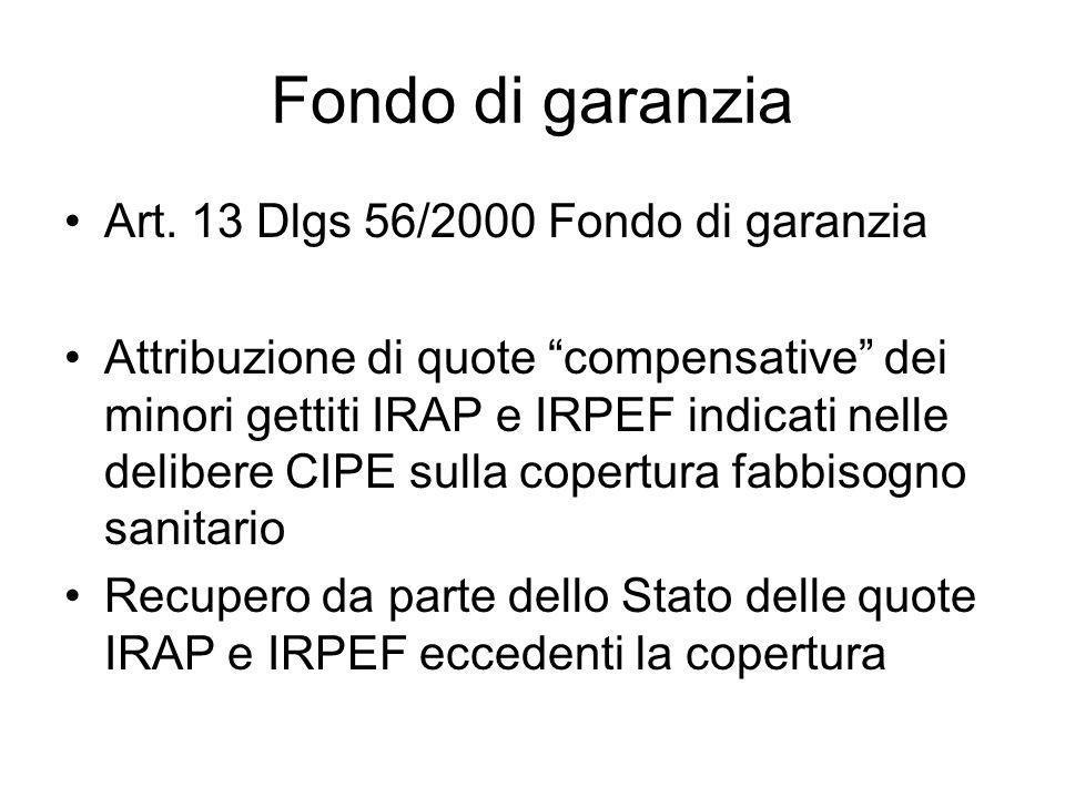 Fondo di garanzia Art.