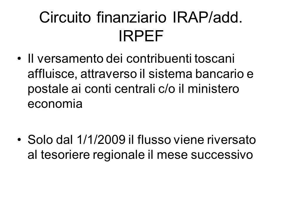 Circuito finanziario IRAP/add.