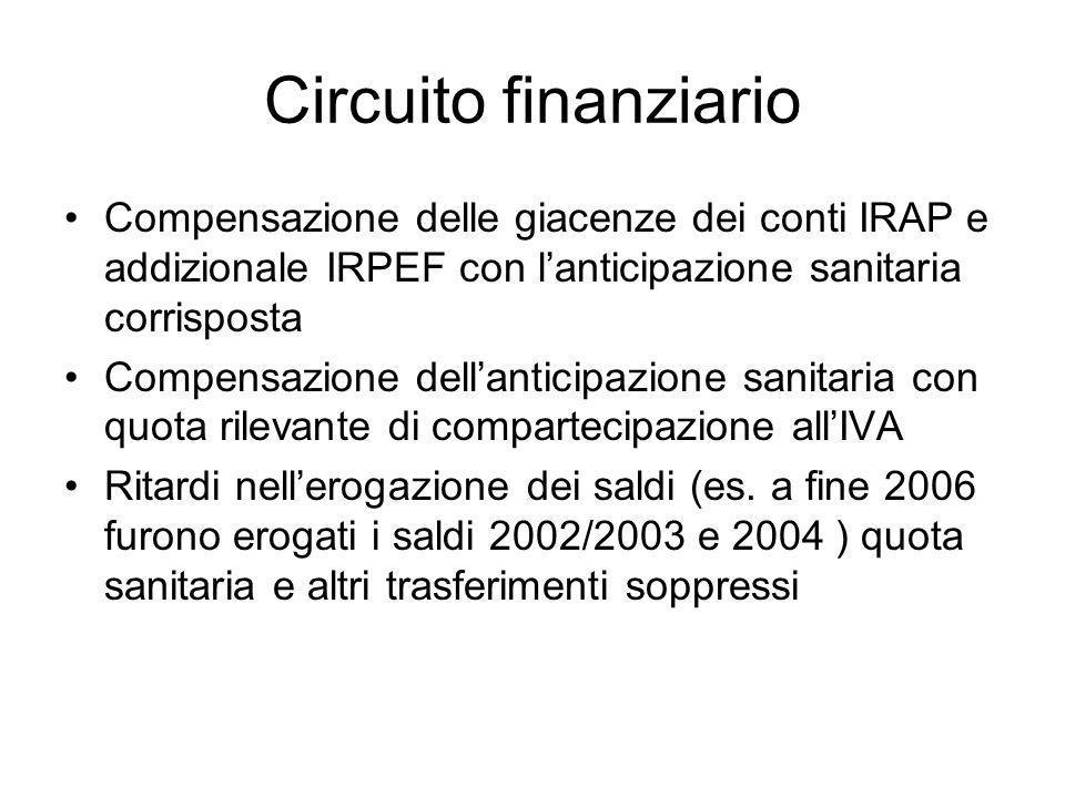 Circuito finanziario Compensazione delle giacenze dei conti IRAP e addizionale IRPEF con l'anticipazione sanitaria corrisposta Compensazione dell'anticipazione sanitaria con quota rilevante di compartecipazione all'IVA Ritardi nell'erogazione dei saldi (es.