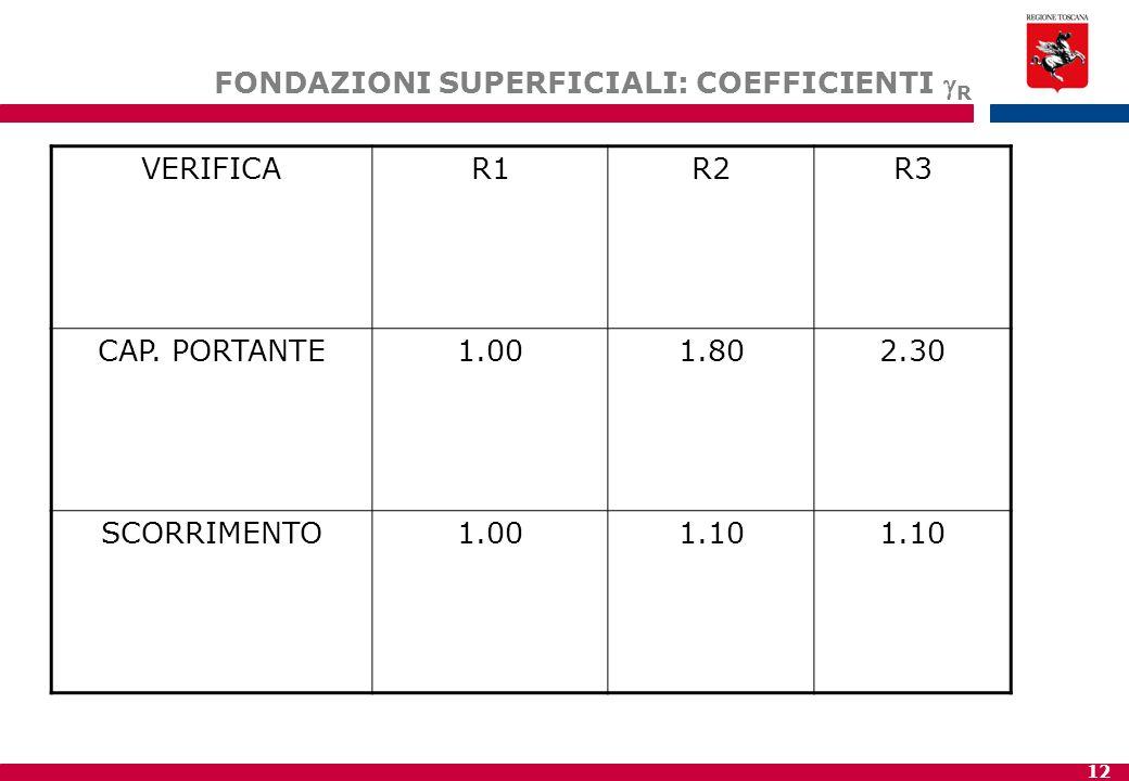 12 FONDAZIONI SUPERFICIALI: COEFFICIENTI  R VERIFICAR1R2R3 CAP.