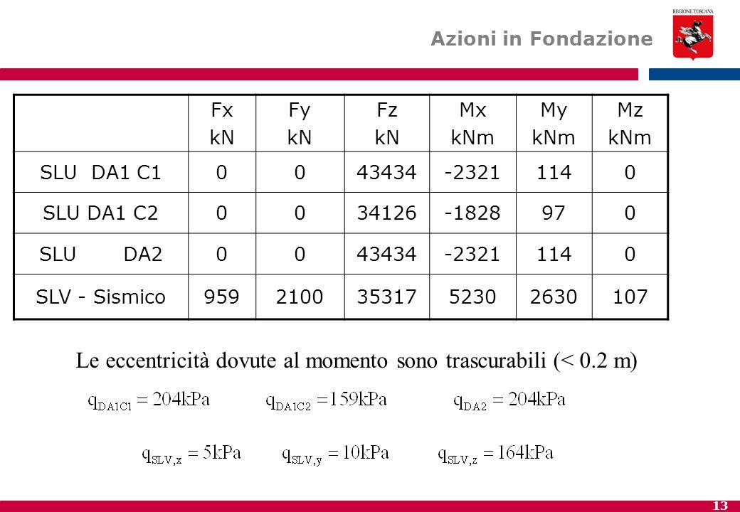 13 Azioni in Fondazione Fx kN Fy kN Fz kN Mx kNm My kNm Mz kNm SLU DA1 C10043434-23211140 SLU DA1 C20034126-1828970 SLU DA20043434-23211140 SLV - Sismico95921003531752302630107 Le eccentricità dovute al momento sono trascurabili (< 0.2 m)