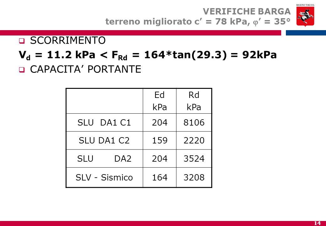 14 VERIFICHE BARGA terreno migliorato c' = 78 kPa, ' = 35°  SCORRIMENTO V d = 11.2 kPa < F Rd = 164*tan(29.3) = 92kPa  CAPACITA' PORTANTE Ed kPa Rd kPa SLU DA1 C12048106 SLU DA1 C21592220 SLU DA22043524 SLV - Sismico1643208