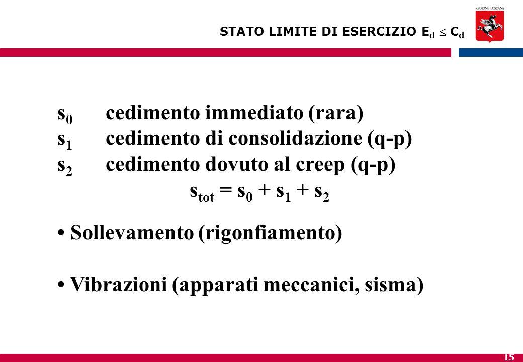 15 STATO LIMITE DI ESERCIZIO E d  C d s 0 cedimento immediato (rara) s 1 cedimento di consolidazione (q-p) s 2 cedimento dovuto al creep (q-p) s tot = s 0 + s 1 + s 2 Sollevamento (rigonfiamento) Vibrazioni (apparati meccanici, sisma)