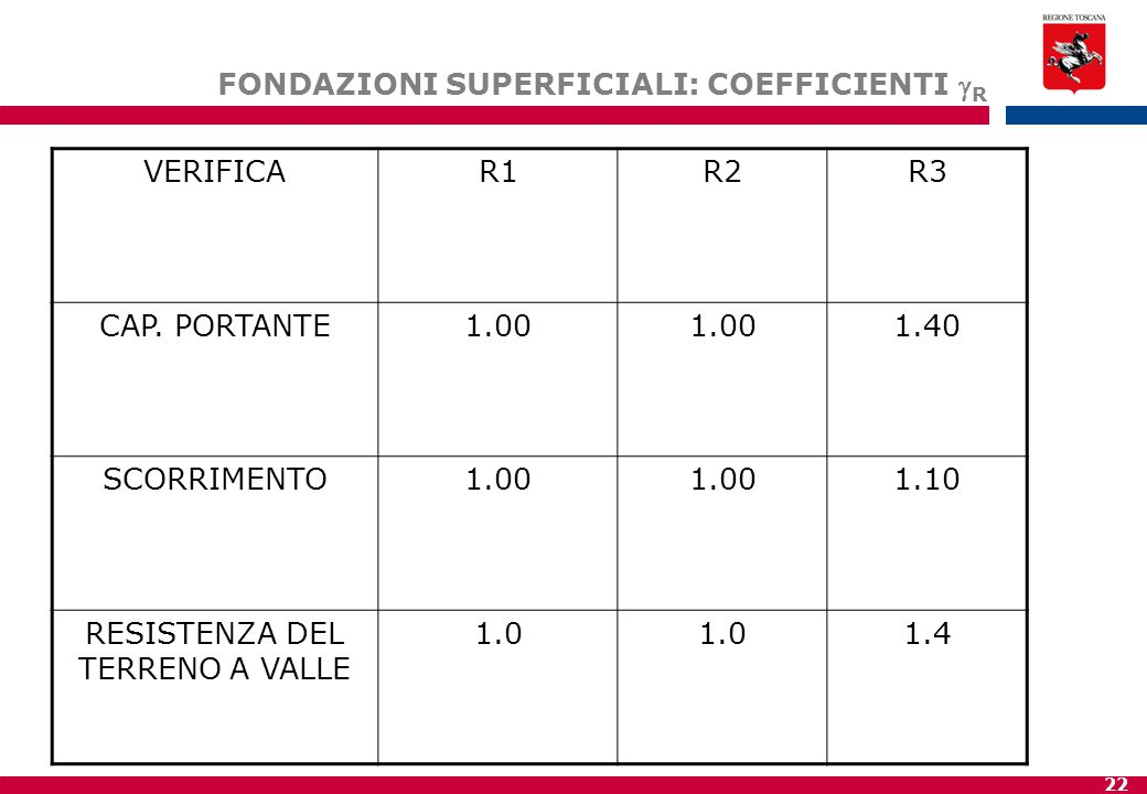 22 FONDAZIONI SUPERFICIALI: COEFFICIENTI  R VERIFICAR1R2R3 CAP.