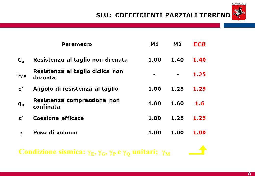 8 SLU: COEFFICIENTI PARZIALI TERRENO ParametroM1M2 EC8 CuCu Resistenza al taglio non drenata1.001.40  cy,u Resistenza al taglio ciclica non drenata --1.25 '' Angolo di resistenza al taglio1.001.25 ququ Resistenza compressione non confinata 1.001.601.6 c'Coesione efficace1.001.25  Peso di volume1.00 Condizione sismica:  E,  G,  P e  Q unitari;  M