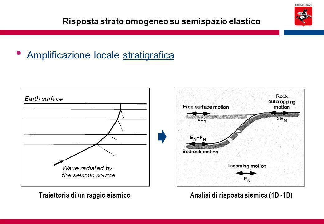 Risposta strato omogeneo su semispazio elastico Amplificazione locale stratigrafica Traiettoria di un raggio sismico Analisi di risposta sismica (1D -