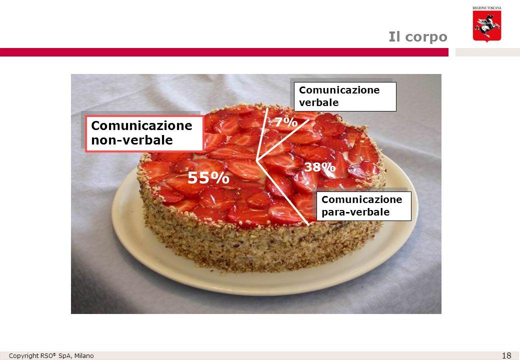 Copyright RSO ® SpA, Milano 18 7% 38% 55% Comunicazione verbale Comunicazione para-verbale Comunicazione non-verbale Il corpo