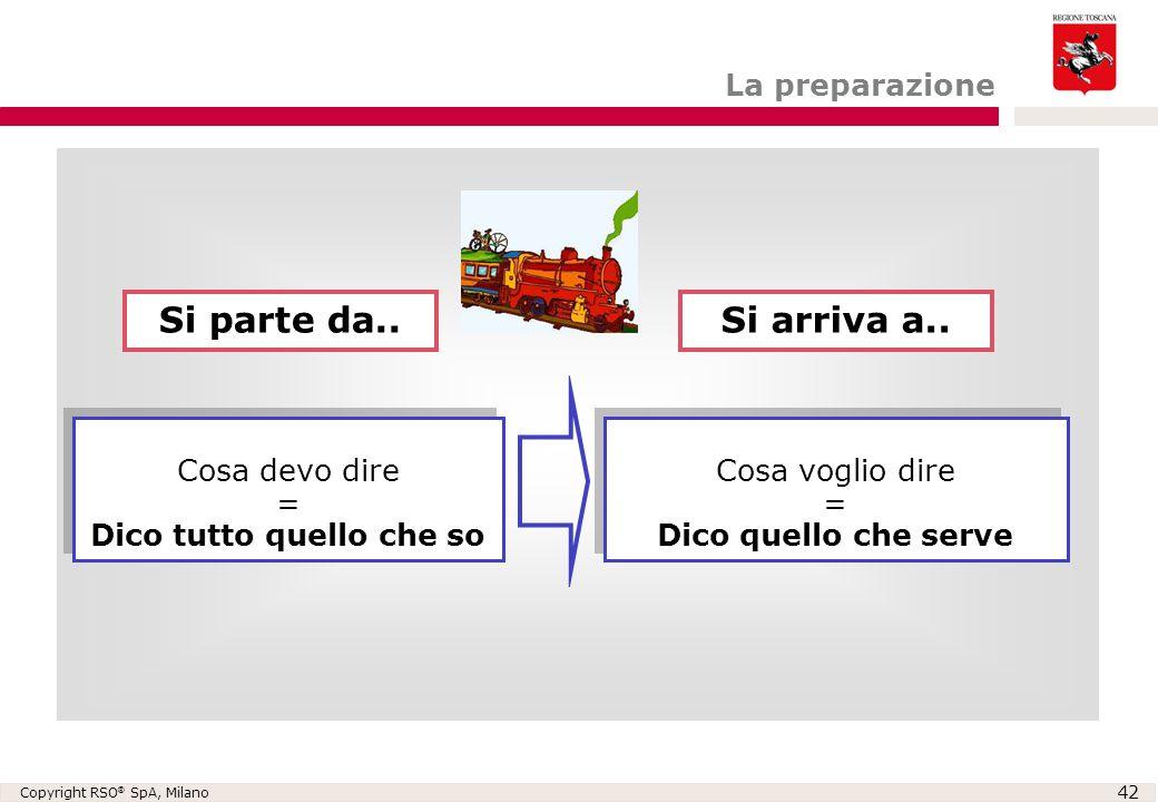 Copyright RSO ® SpA, Milano 42 Cosa devo dire = Dico tutto quello che so Cosa devo dire = Dico tutto quello che so Cosa voglio dire = Dico quello che