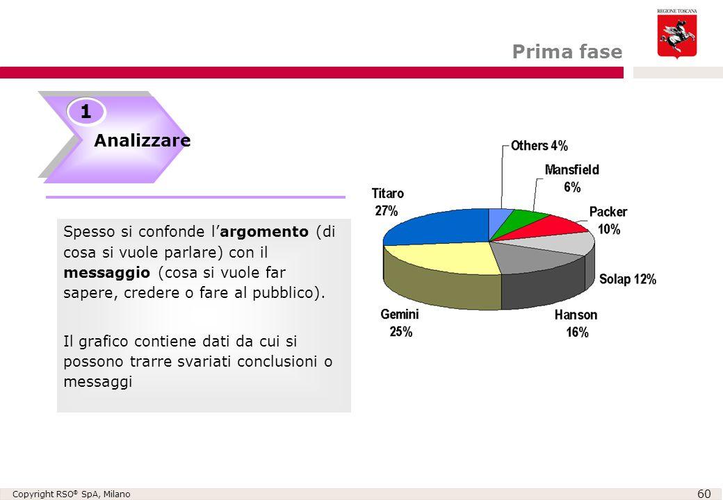 Copyright RSO ® SpA, Milano 60 Analizzare 1 Spesso si confonde l'argomento (di cosa si vuole parlare) con il messaggio (cosa si vuole far sapere, cred