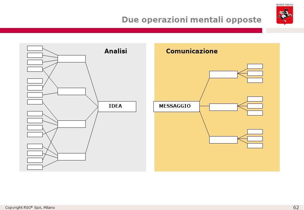 Copyright RSO ® SpA, Milano 62 IDEAMESSAGGIO AnalisiComunicazione Due operazioni mentali opposte