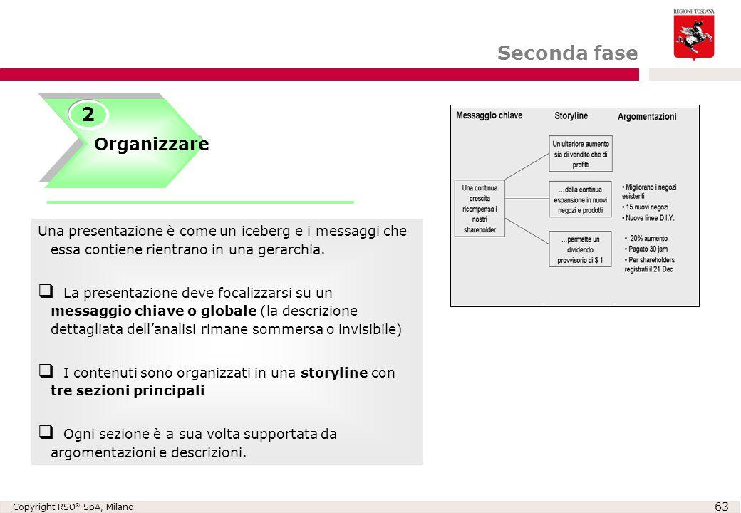 Copyright RSO ® SpA, Milano 63 Organizzare 2 Creare una gerarchia ed un flusso di idee Seconda fase Una presentazione è come un iceberg e i messaggi c