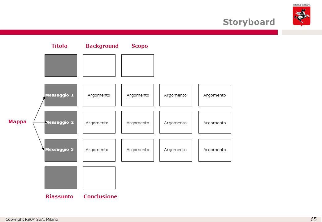 Copyright RSO ® SpA, Milano 65 TitoloBackgroundScopo Messaggio 1 Messaggio 2 Messaggio 3 RiassuntoConclusione Mappa Argomento Storyboard