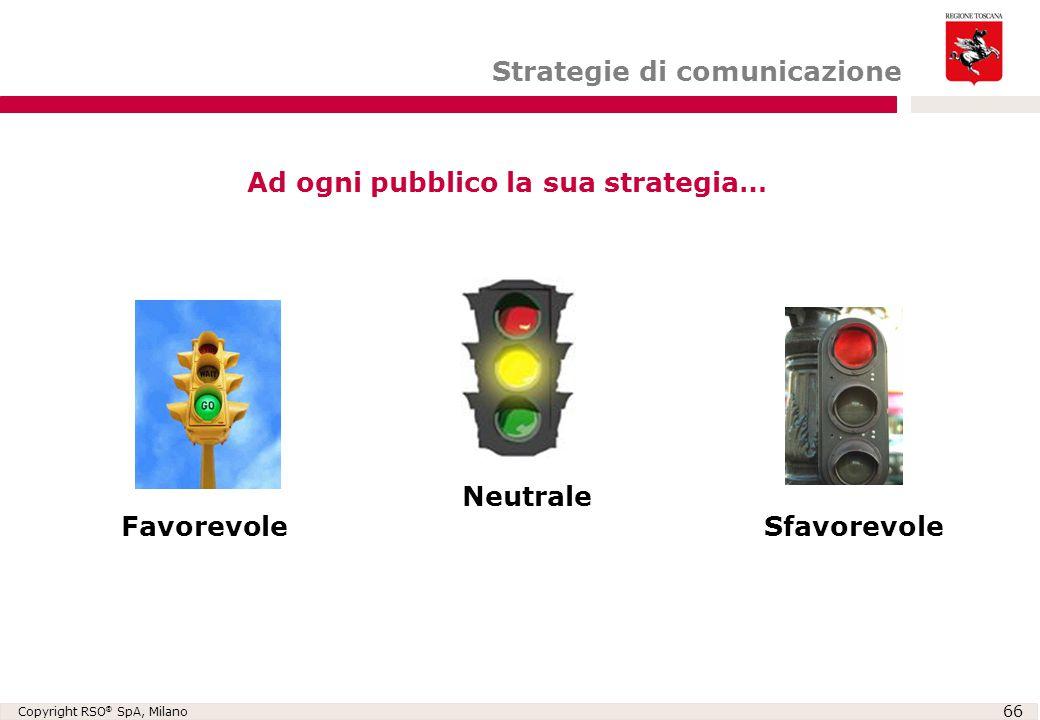Copyright RSO ® SpA, Milano 66 Favorevole Neutrale Sfavorevole Ad ogni pubblico la sua strategia… Strategie di comunicazione