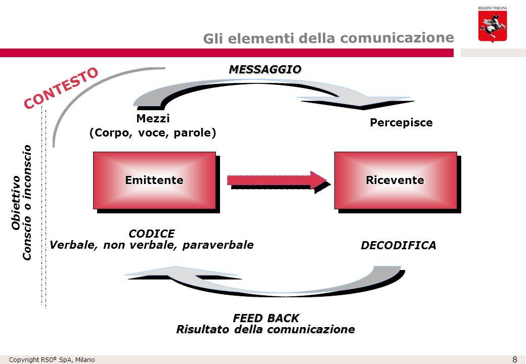Copyright RSO ® SpA, Milano 8 EmittenteEmittenteRiceventeRicevente Mezzi (Corpo, voce, parole) MESSAGGIO CODICE Verbale, non verbale, paraverbale DECO