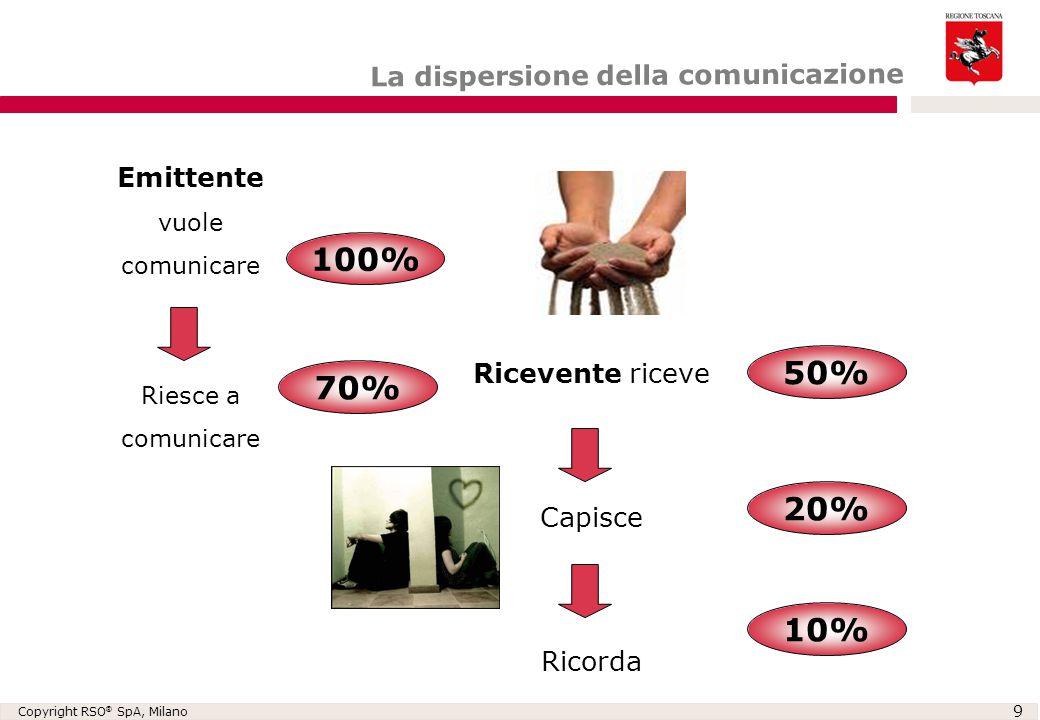 Copyright RSO ® SpA, Milano 9 La dispersione della comunicazione Emittente vuole comunicare Riesce a comunicare Ricevente riceve Capisce Ricorda 100%