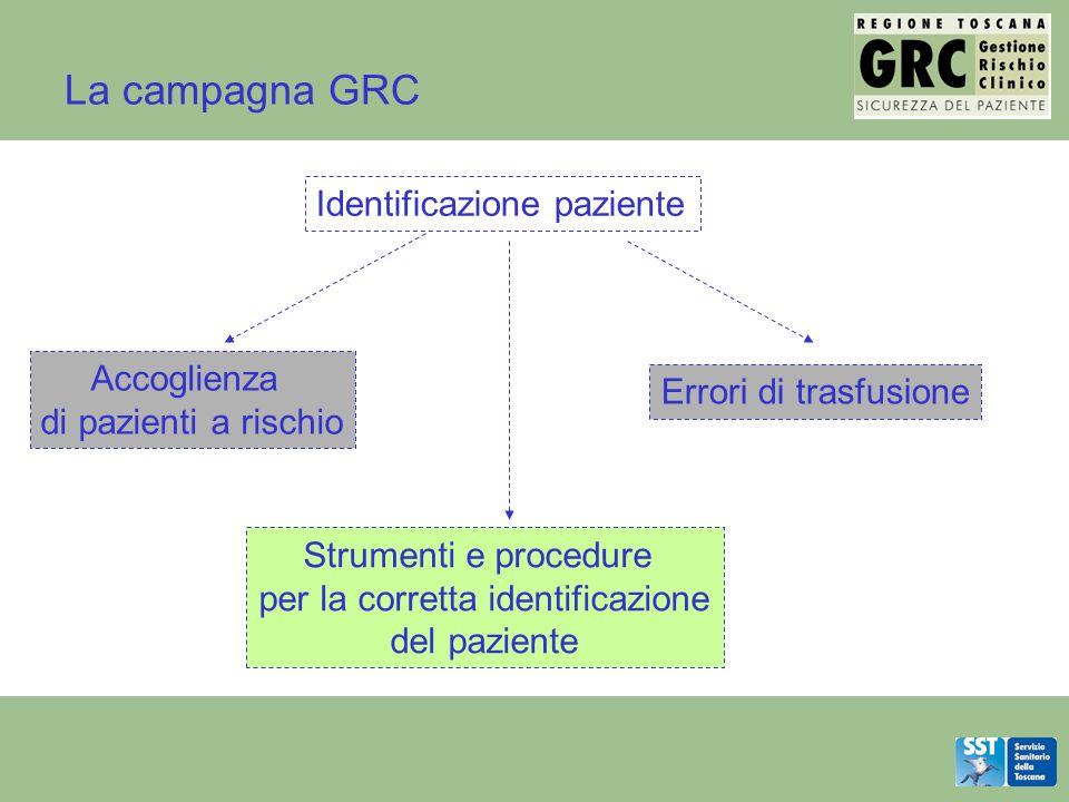 La campagna GRC Identificazione paziente Strumenti e procedure per la corretta identificazione del paziente Accoglienza di pazienti a rischio Errori d