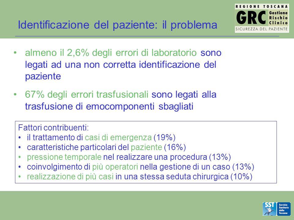 Identificazione del paziente: il problema Fattori contribuenti: il trattamento di casi di emergenza (19%) caratteristiche particolari del paziente (16