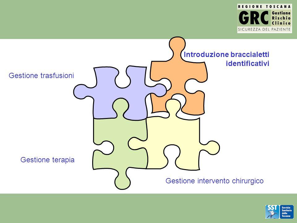 Introduzione braccialetti identificativi Gestione terapia Gestione intervento chirurgico Gestione trasfusioni