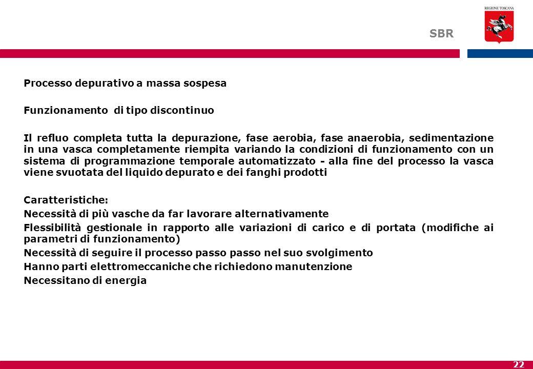 22 SBR Processo depurativo a massa sospesa Funzionamento di tipo discontinuo Il refluo completa tutta la depurazione, fase aerobia, fase anaerobia, se