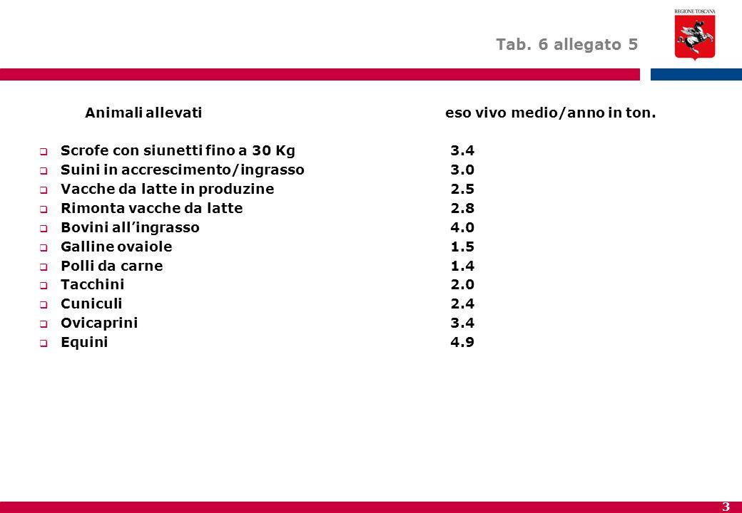 3 Tab. 6 allegato 5 Animali allevati eso vivo medio/anno in ton.  Scrofe con siunetti fino a 30 Kg3.4  Suini in accrescimento/ingrasso3.0  Vacche d
