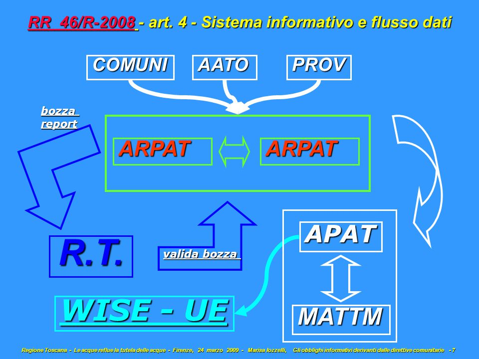 ARPATARPAT AATOPROVCOMUNI R.T. bozzareport valida bozza APAT MATTM WISE - UE RR 46/R-2008 - art.