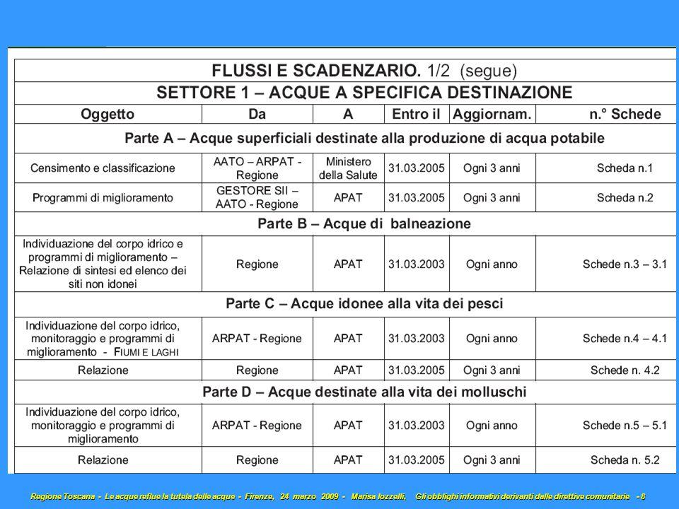 Regione Toscana - Le acque reflue la tutela delle acque - Firenze, 24 marzo 2009 - Marisa Iozzelli, Gli obblighi informativi derivanti dalle direttive comunitarie - 9