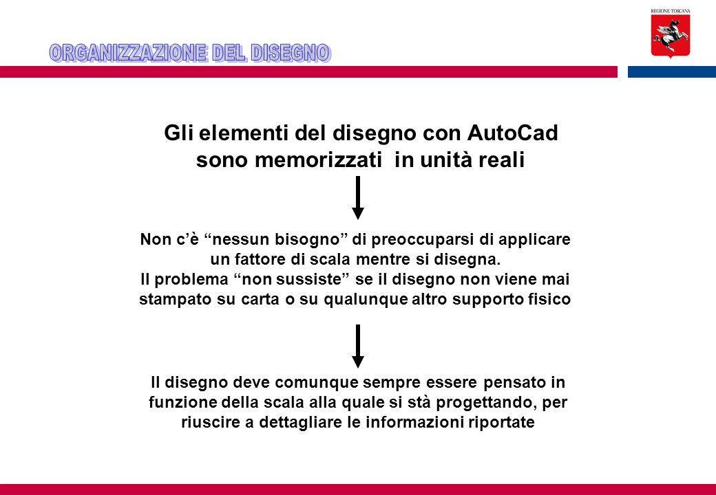 """Gli elementi del disegno con AutoCad sono memorizzati in unità reali Non c'è """"nessun bisogno"""" di preoccuparsi di applicare un fattore di scala mentre"""