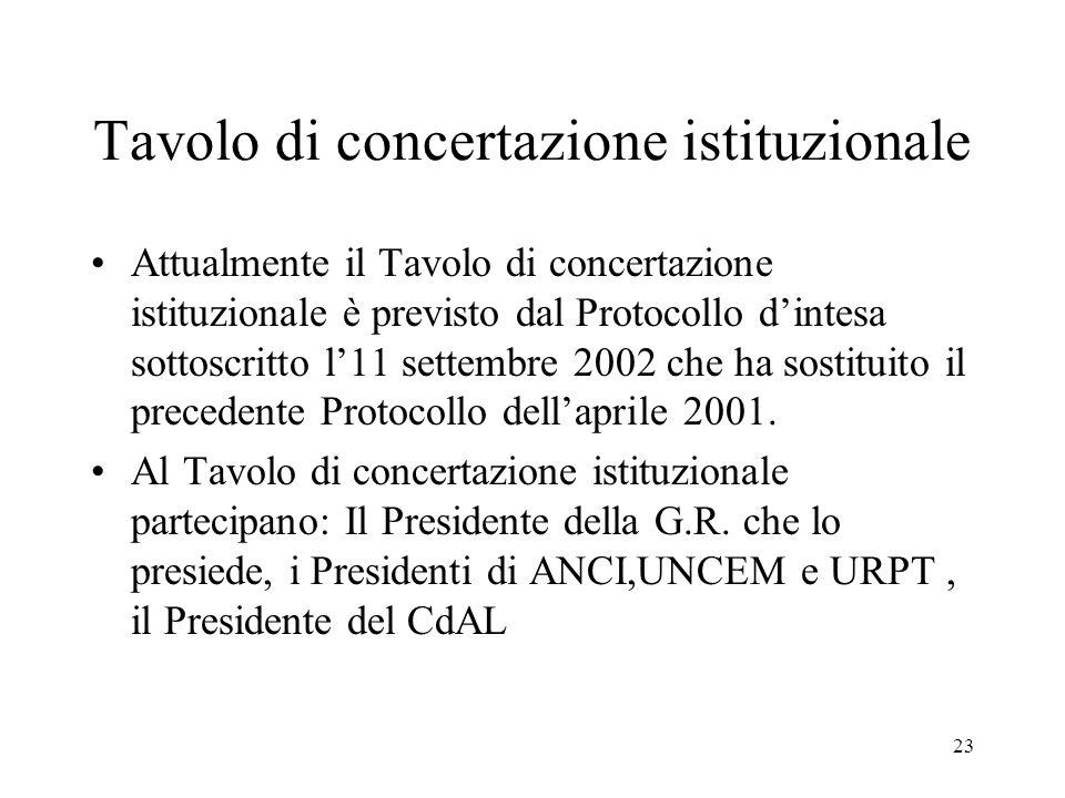23 Tavolo di concertazione istituzionale Attualmente il Tavolo di concertazione istituzionale è previsto dal Protocollo d'intesa sottoscritto l'11 settembre 2002 che ha sostituito il precedente Protocollo dell'aprile 2001.