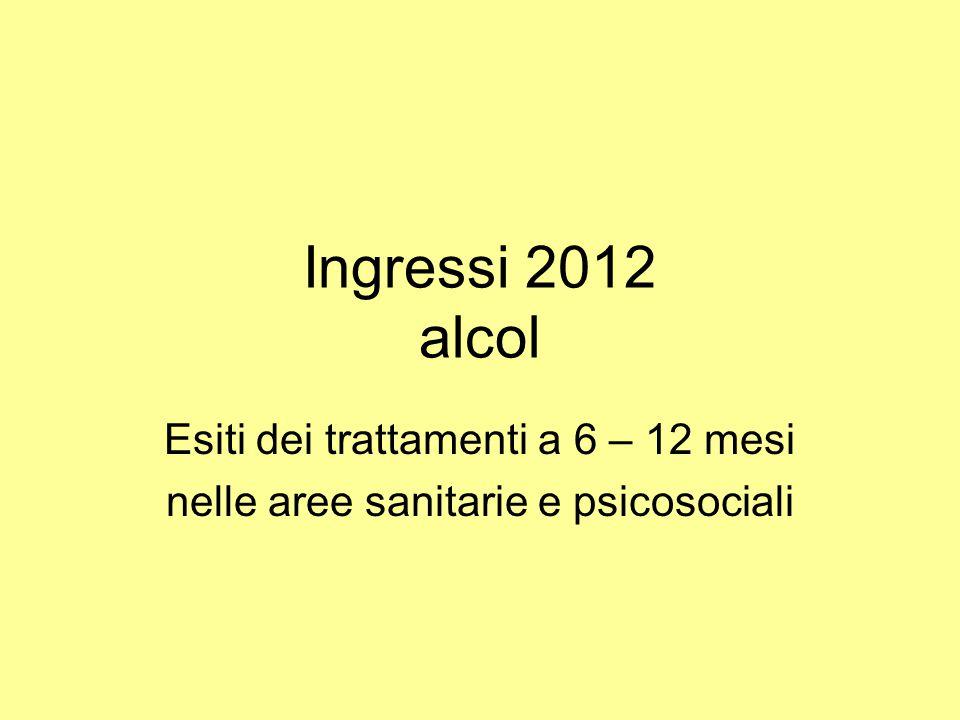 Ingressi 2012 alcol Esiti dei trattamenti a 6 – 12 mesi nelle aree sanitarie e psicosociali