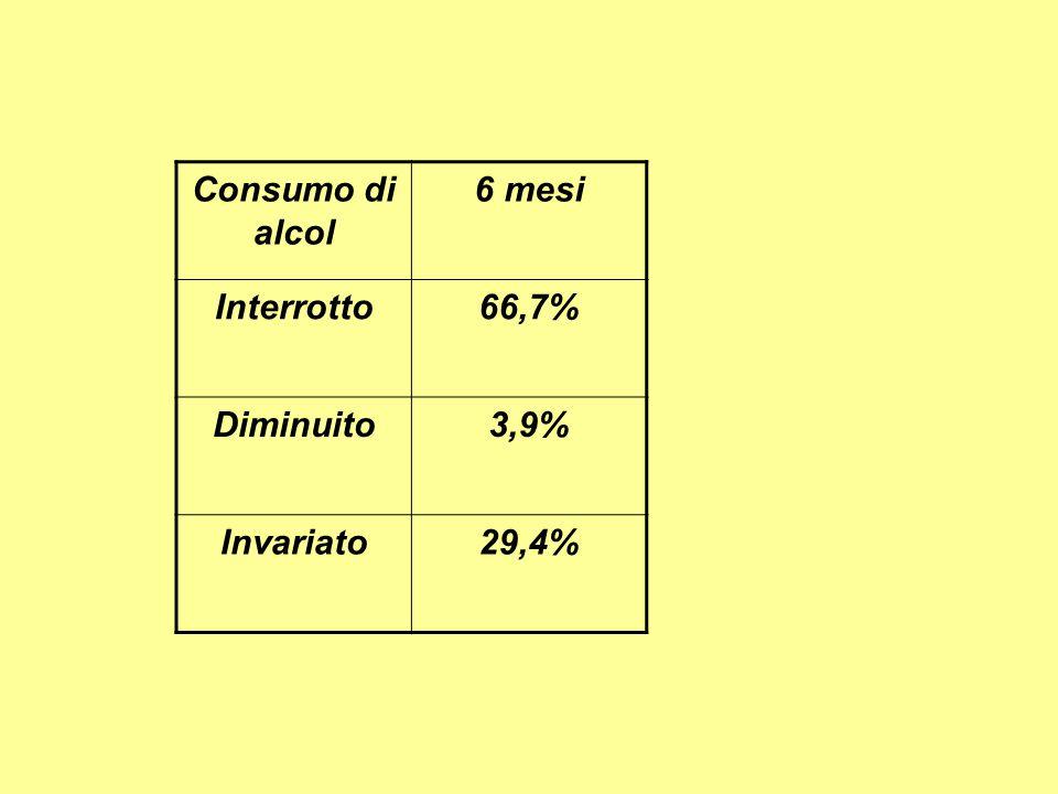 Consumo di alcol 6 mesi Interrotto66,7% Diminuito3,9% Invariato29,4%