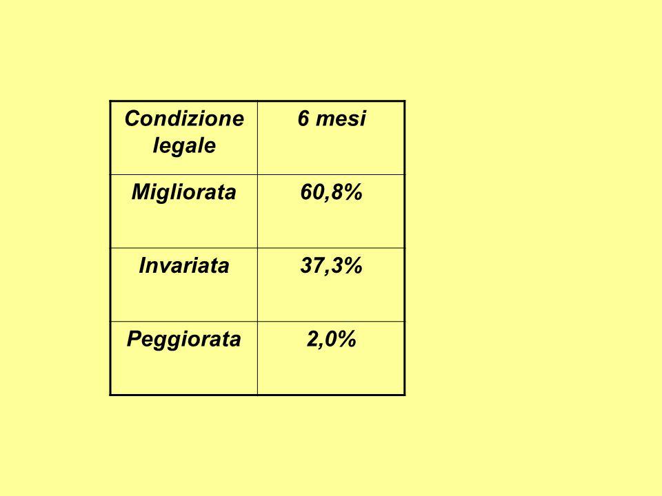 Condizione legale 6 mesi Migliorata60,8% Invariata37,3% Peggiorata2,0%