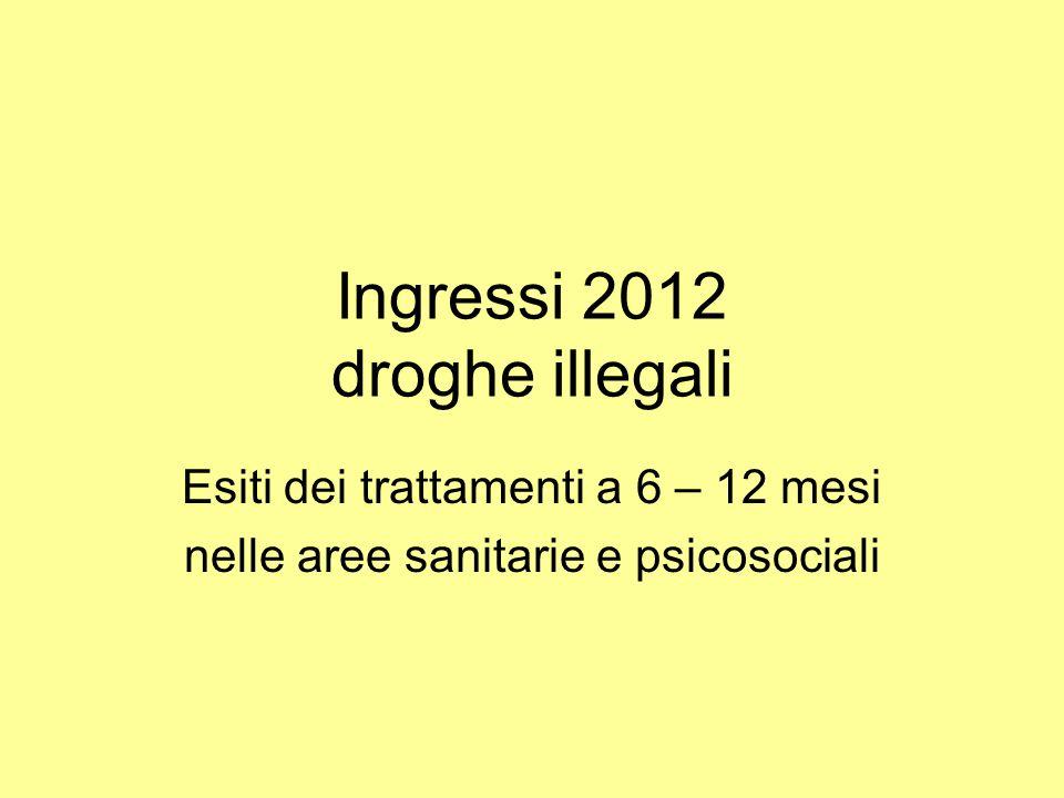 Ingressi 2012 droghe illegali Esiti dei trattamenti a 6 – 12 mesi nelle aree sanitarie e psicosociali
