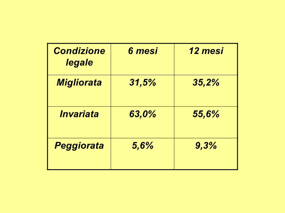 Condizione legale 6 mesi12 mesi Migliorata31,5%35,2% Invariata63,0%55,6% Peggiorata5,6%9,3%