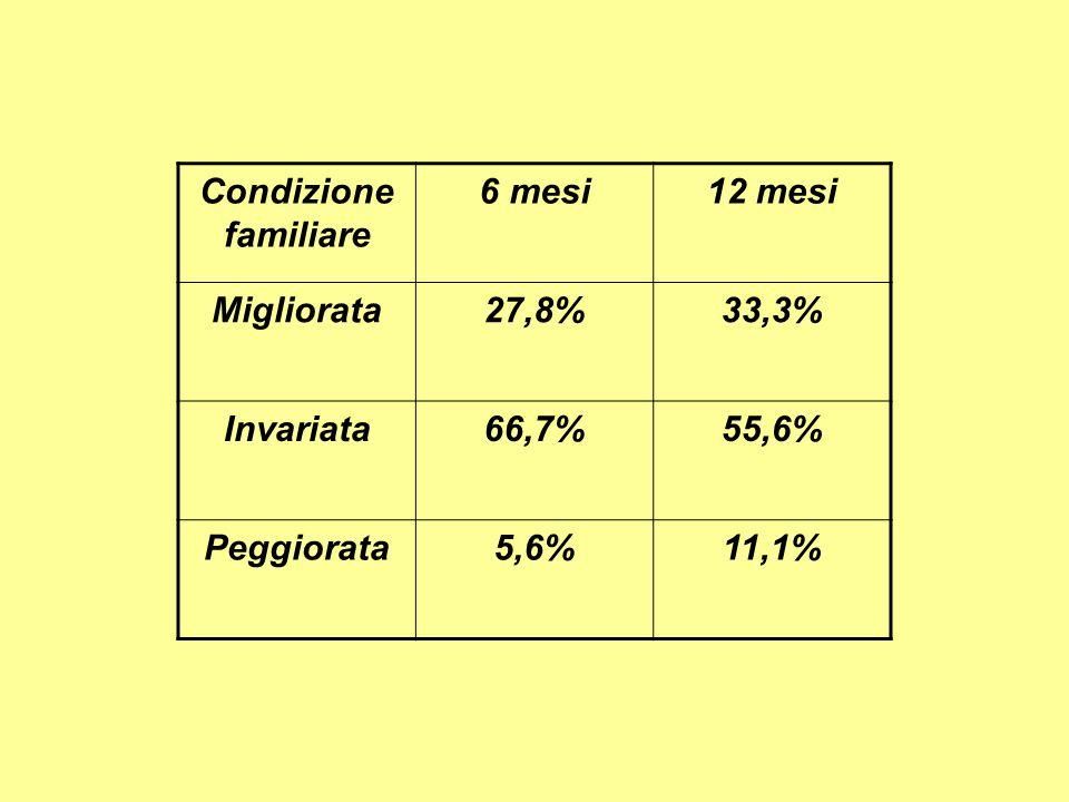Condizione familiare 6 mesi12 mesi Migliorata27,8%33,3% Invariata66,7%55,6% Peggiorata5,6%11,1%