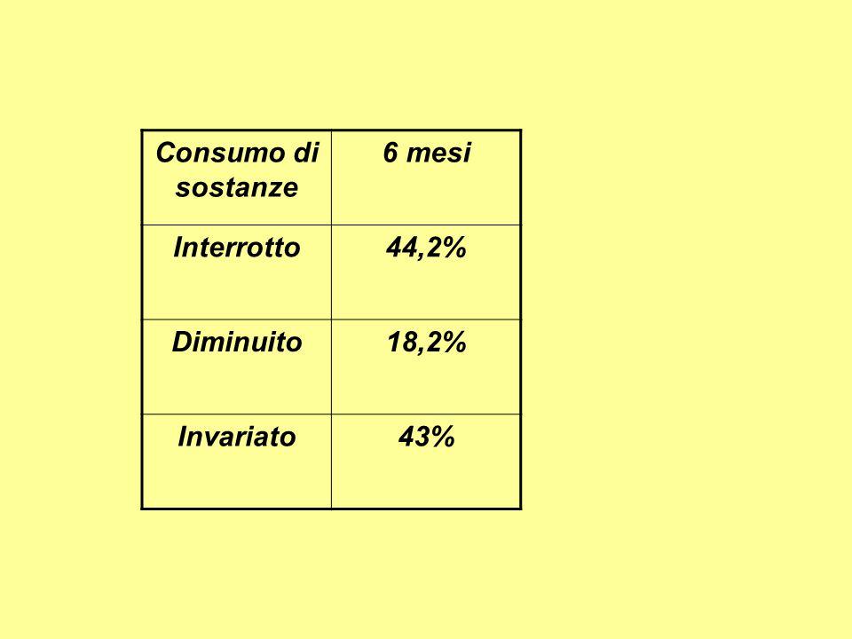 Consumo di sostanze 6 mesi Interrotto44,2% Diminuito18,2% Invariato43%
