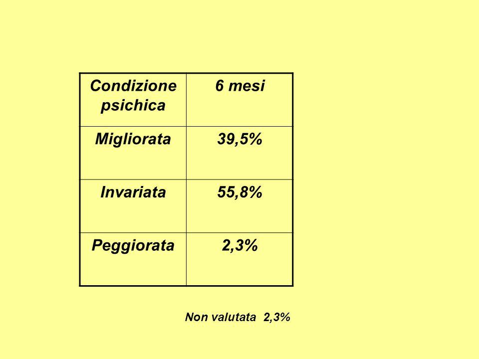 Condizione psichica 6 mesi Migliorata39,5% Invariata55,8% Peggiorata2,3% Non valutata 2,3%