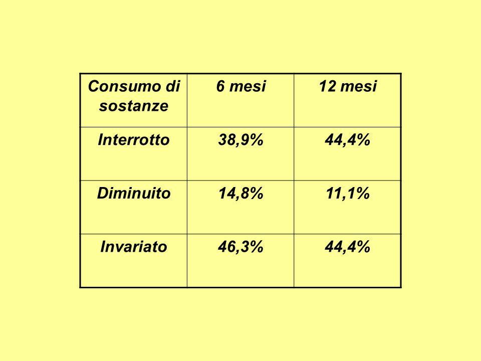 Consumo di sostanze 6 mesi12 mesi Interrotto38,9%44,4% Diminuito14,8%11,1% Invariato46,3%44,4%