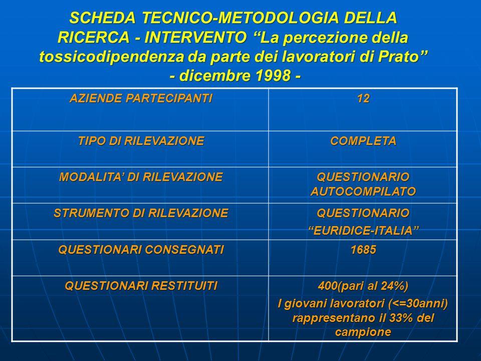 SCHEDA TECNICO-METODOLOGIA DELLA RICERCA - INTERVENTO La percezione della tossicodipendenza da parte dei lavoratori di Prato - dicembre 1998 - AZIENDE PARTECIPANTI 12 TIPO DI RILEVAZIONE COMPLETA MODALITA' DI RILEVAZIONE QUESTIONARIO AUTOCOMPILATO STRUMENTO DI RILEVAZIONE QUESTIONARIO EURIDICE-ITALIA QUESTIONARI CONSEGNATI 1685 QUESTIONARI RESTITUITI 400(pari al 24%) I giovani lavoratori (<=30anni) rappresentano il 33% del campione
