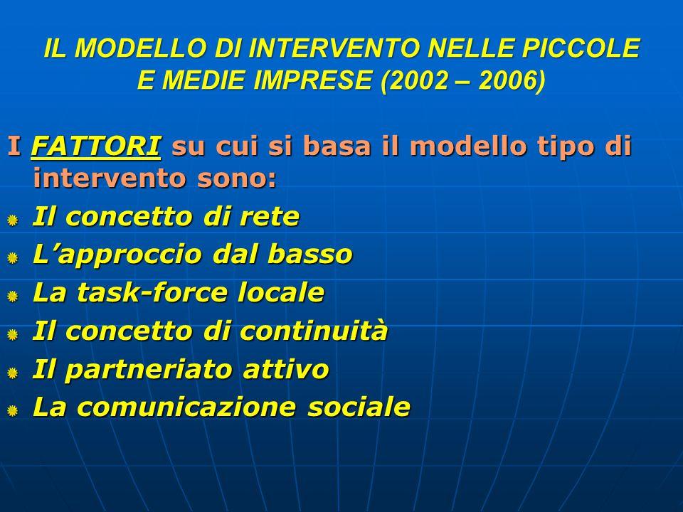 IL MODELLO DI INTERVENTO NELLE PICCOLE E MEDIE IMPRESE (2002 – 2006 IL MODELLO DI INTERVENTO NELLE PICCOLE E MEDIE IMPRESE (2002 – 2006) I FATTORI su cui si basa il modello tipo di intervento sono: Il concetto di rete L'approccio dal basso La task-force locale Il concetto di continuità Il partneriato attivo La comunicazione sociale