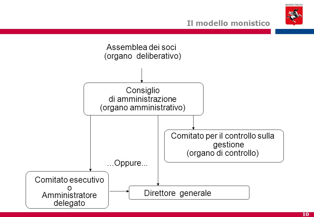 10 Il modello monistico Assemblea dei soci (organo deliberativo) Comitato per il controllo sulla gestione (organo di controllo) Comitato esecutivo o A