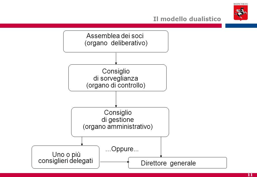 11 Il modello dualistico Assemblea dei soci (organo deliberativo) Consiglio di gestione (organo amministrativo) Uno o più consiglieri delegati Consigl