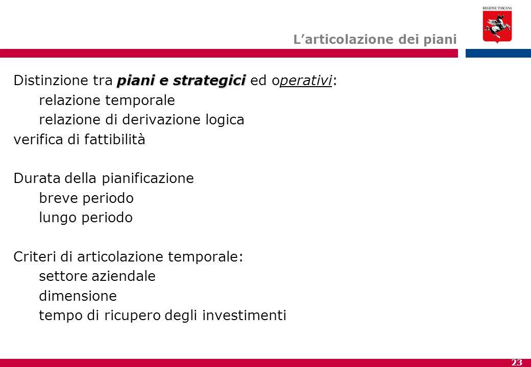23 L'articolazione dei piani piani e strategici Distinzione tra piani e strategici ed operativi: relazione temporale relazione di derivazione logica v