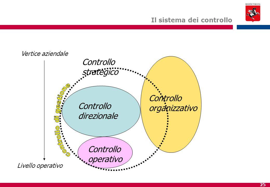 25 Il sistema dei controllo Controllo organizzativo Controllo direzionale Controllo strategico Controllo operativo Vertice aziendale Livello operativo