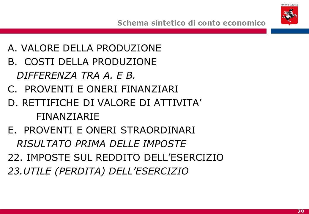 29 Schema sintetico di conto economico A.VALORE DELLA PRODUZIONE B.