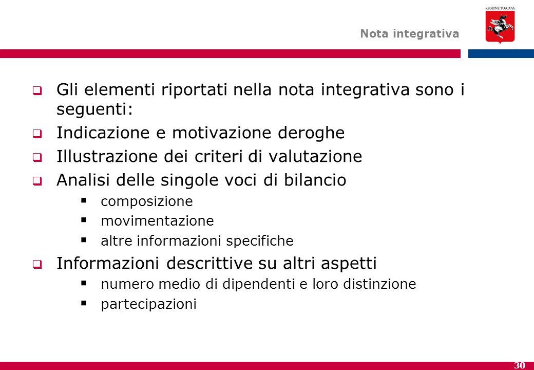 30 Nota integrativa  Gli elementi riportati nella nota integrativa sono i seguenti:  Indicazione e motivazione deroghe  Illustrazione dei criteri d
