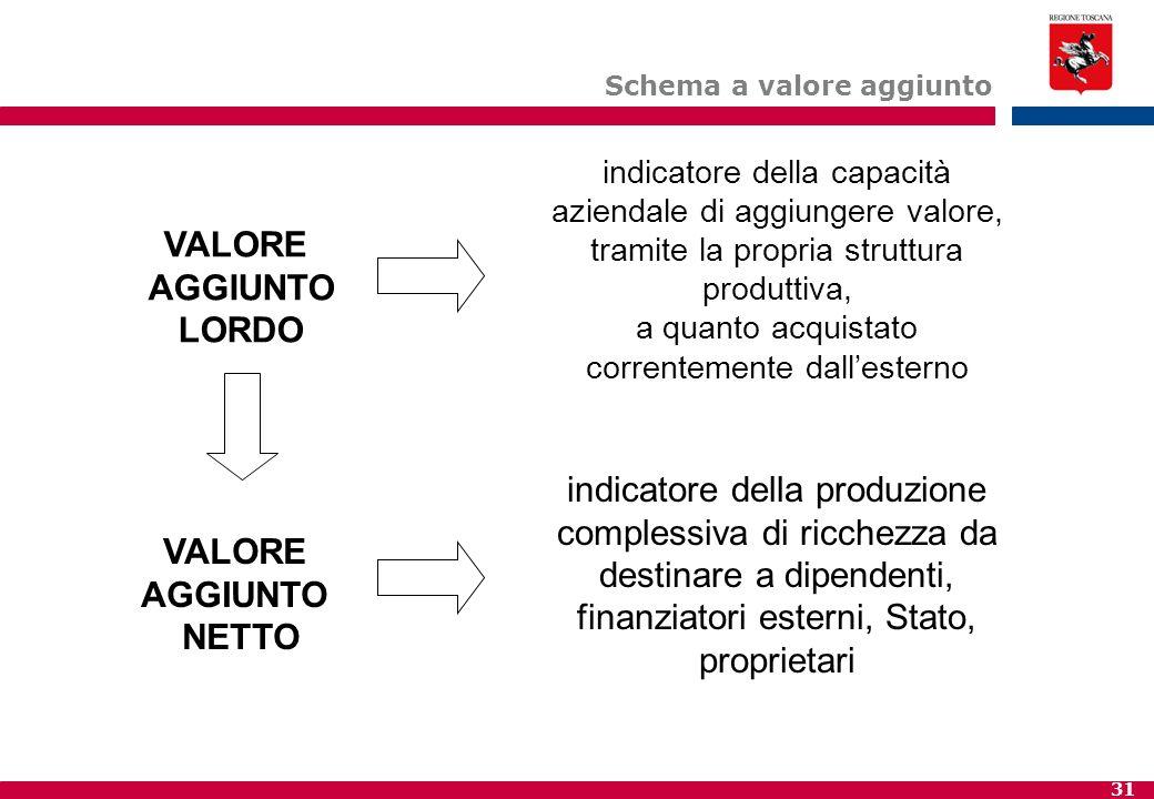31 Schema a valore aggiunto indicatore della capacità aziendale di aggiungere valore, tramite la propria struttura produttiva, a quanto acquistato cor
