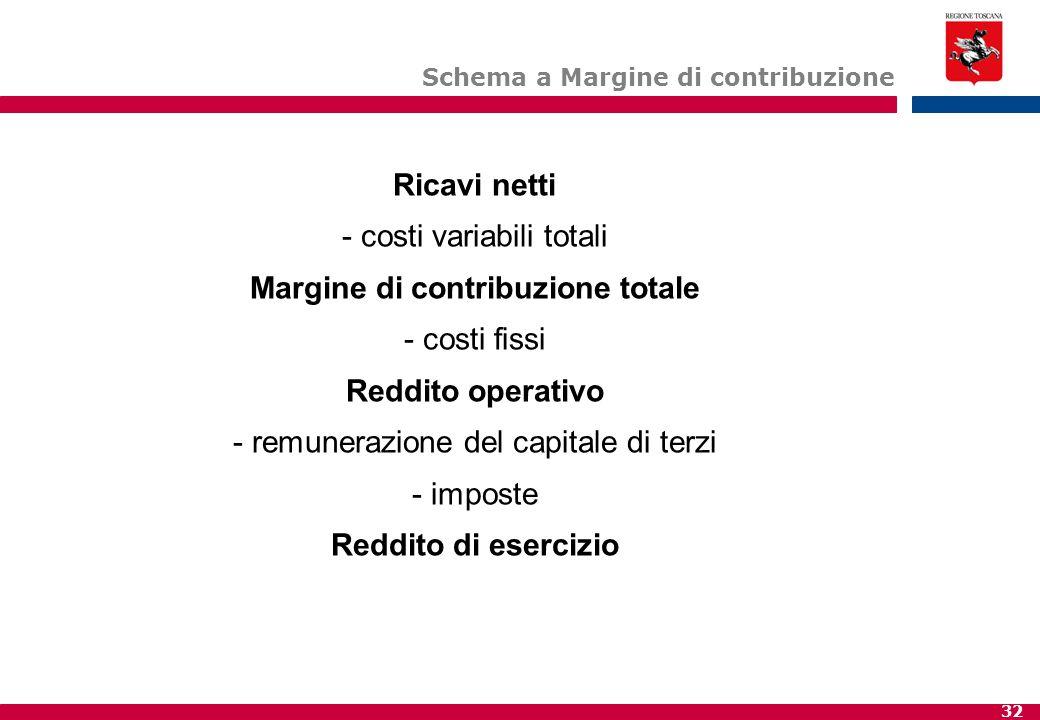 32 Schema a Margine di contribuzione Ricavi netti - costi variabili totali Margine di contribuzione totale - costi fissi Reddito operativo - remunerazione del capitale di terzi - imposte Reddito di esercizio