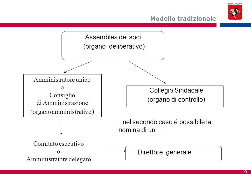 9 Modello tradizionale Assemblea dei soci (organo deliberativo) Collegio Sindacale (organo di controllo)...nel secondo caso é possibile la nomina di un...